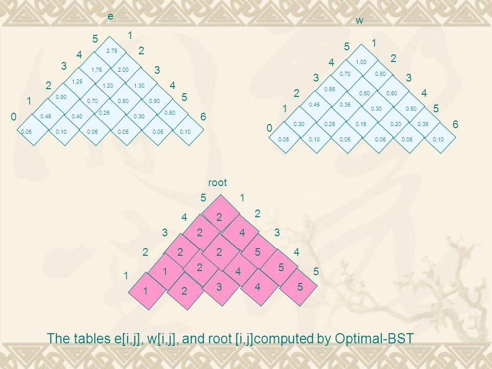 The tables e[i,j], w[i,j], and root [i,j]computed by Optimal-BST